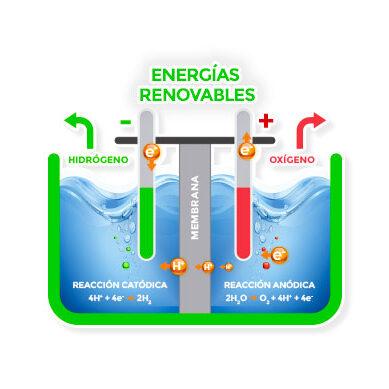 electrolisis-alcalina