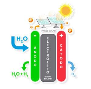 electrolisis de estado solido