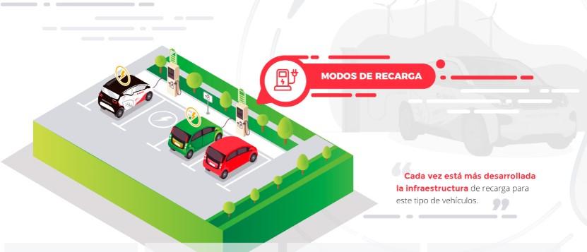 modos de recarga coche eléctrico - movilidad sostenible