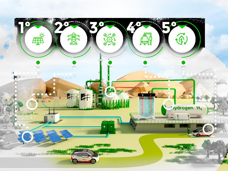 Servicios que ofrece IDEA en el diseño de Plantas H2 Verde